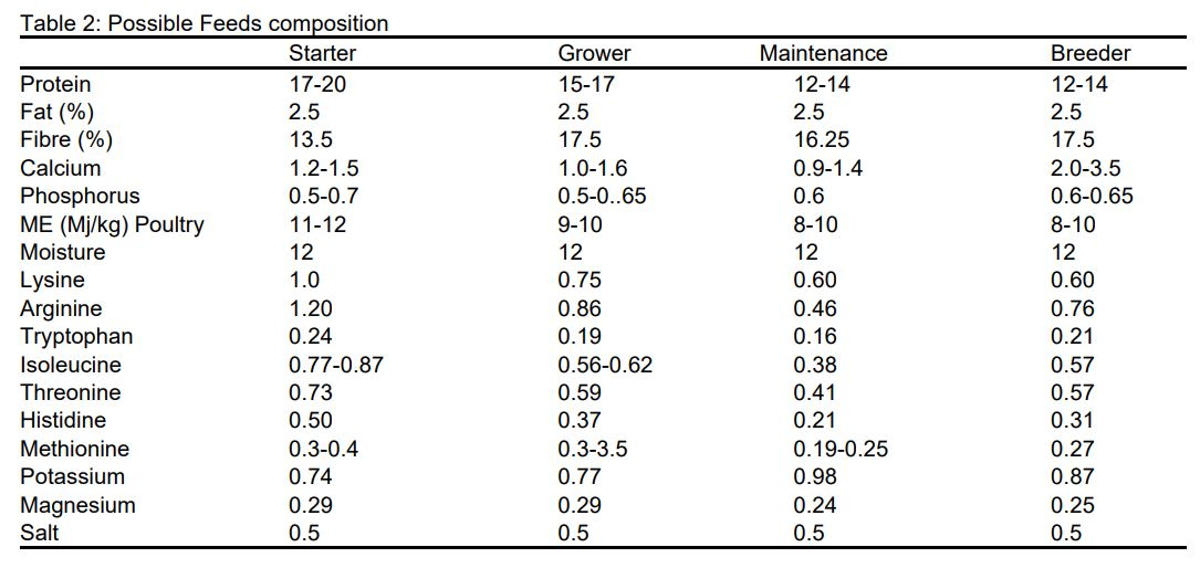 ostrich food composition